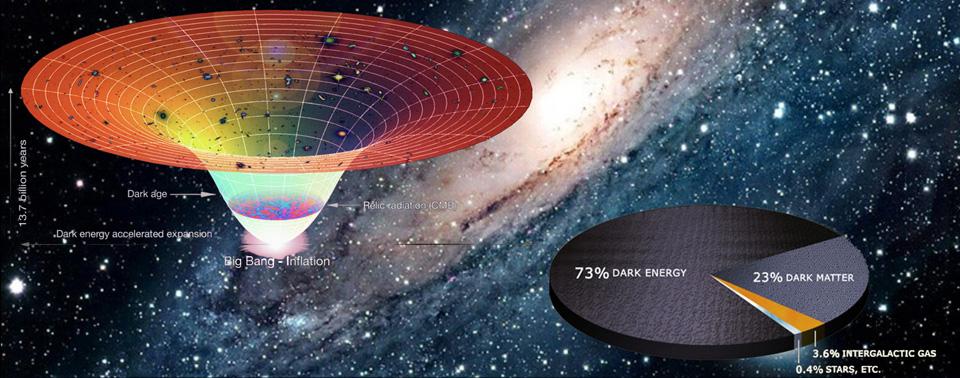 Тъмната материя, тъмната енергия
